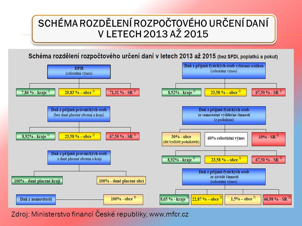 SCHÉMA ROZDĚLENÍ ROZPOČTOVÉHO URČENÍ DANÍ V LETECH 2013 AŽ 2015 Zdroj: Ministerstvo financí České republiky, www.mfcr.cz