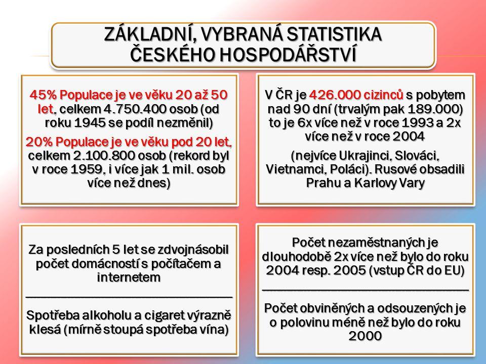 ZÁKLADNÍ, VYBRANÁ STATISTIKA ČESKÉHO HOSPODÁŘSTVÍ 45% Populace je ve věku 20 až 50 let, celkem 4.750.400 osob (od roku 1945 se podíl nezměnil) 20% Pop