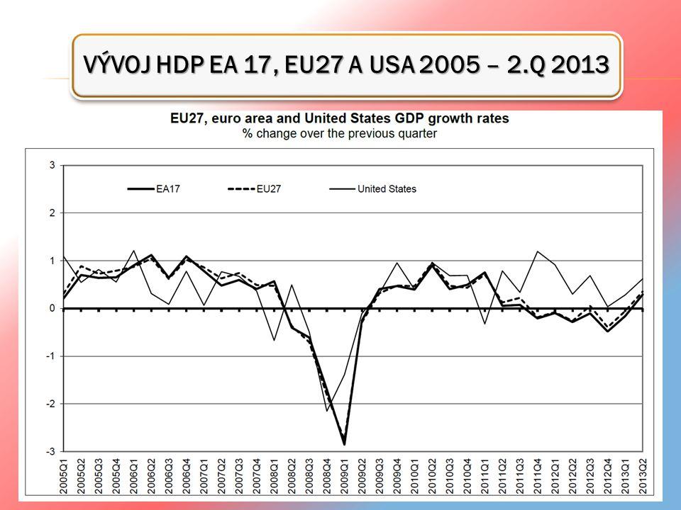 NEJNOVĚJŠÍ EKONOMICKÉ ÚDAJE ČR PODLE ČSÚ SRPEN 2013 INFLACE 2,2% PRŮMYSLOVÁ VÝROBA -5,3% STAVEBNÍ VÝROBA - 11,1% PRŮMĚRNÁ MZDA -2,2% NEZAMĚSTNANOST 7,5% HDP - 1,3% Šipky ukazují vývoj / změnu od posledního údaje v květnu 2013