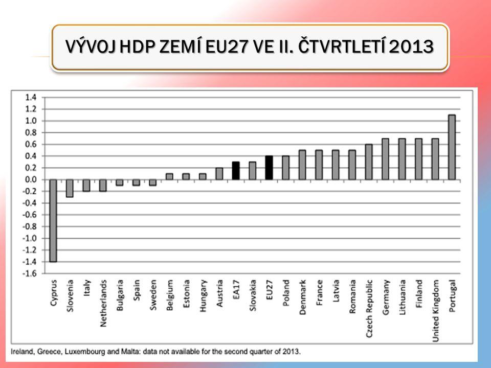 VÝVOJ HDP ZEMÍ EU27 VE II. ČTVRTLETÍ 2013