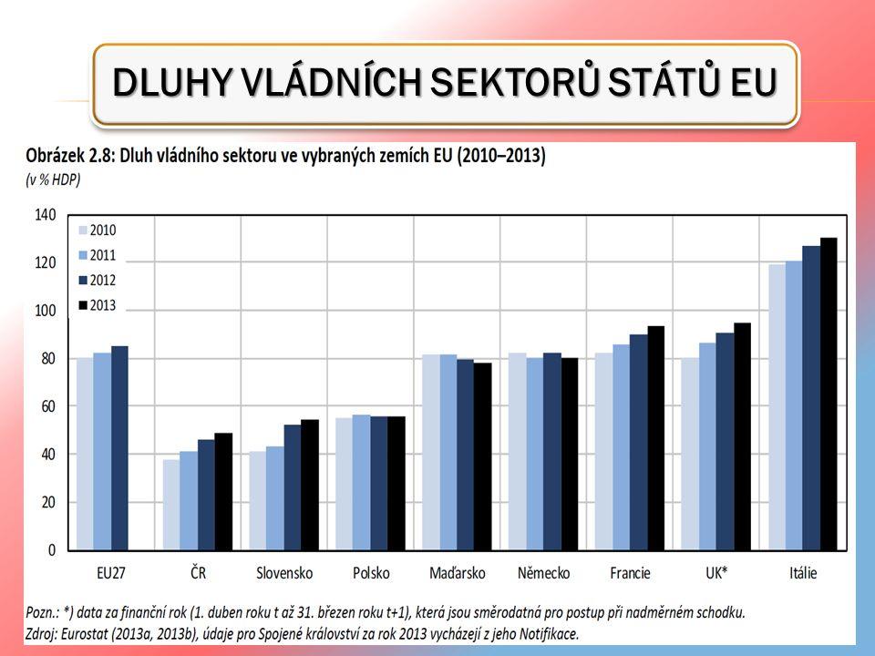 MÍRA NEZAMĚSTNANOSTI V EU V ČERVENCI 2013