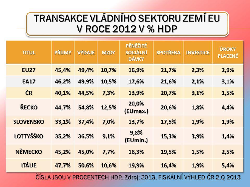 TRANSAKCE VLÁDNÍHO SEKTORU ZEMÍ EU V ROCE 2012 V % HDP ČÍSLA JSOU V PROCENTECH HDP, Zdroj: 2013, FISKÁLNÍ VÝHLED ČR 2.Q 2013