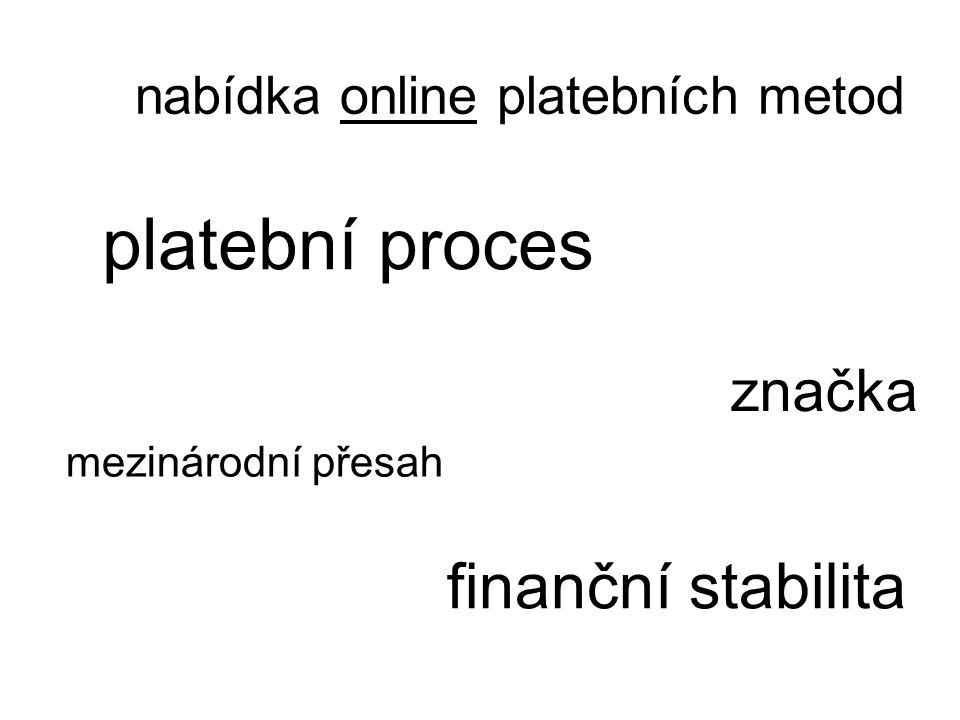 platební proces finanční stabilita značka nabídka online platebních metod mezinárodní přesah