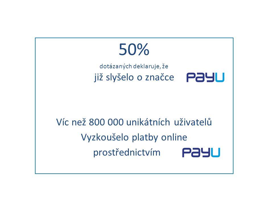 50% dotázaných deklaruje, že již slyšelo o značce Víc než 800 000 unikátních uživatelů Vyzkoušelo platby online prostřednictvím