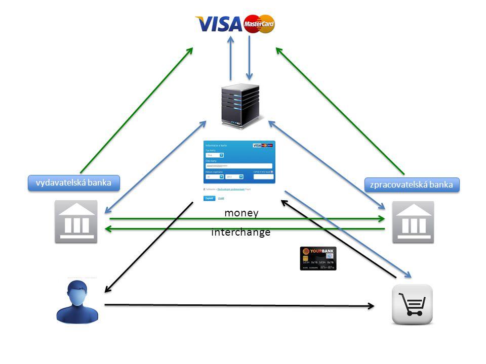 vydavatelská banka zpracovatelská banka interchange money