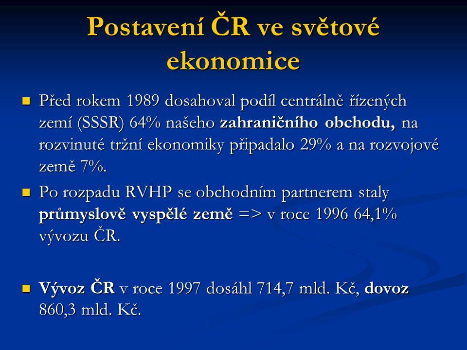 Postavení ČR ve světové ekonomice Před rokem 1989 dosahoval podíl centrálně řízených zemí (SSSR) 64% našeho zahraničního obchodu, na rozvinuté tržní e