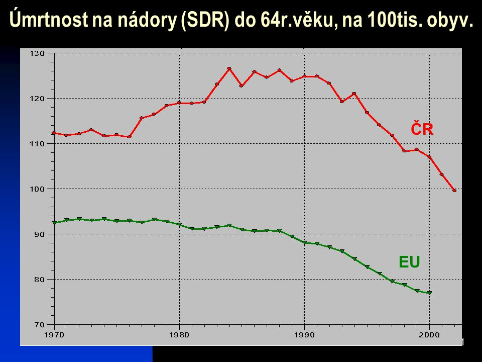 11 Úmrtnost na nádory (SDR) do 64r.věku, na 100tis. obyv. ČR EU