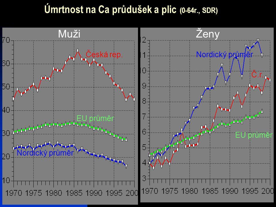 14 Úmrtnost na Ca průdušek a plic (0-64r., SDR) MužiŽeny Nordický průměr EU průměr Česká rep. EU průměr Nordický průměr Č.r.
