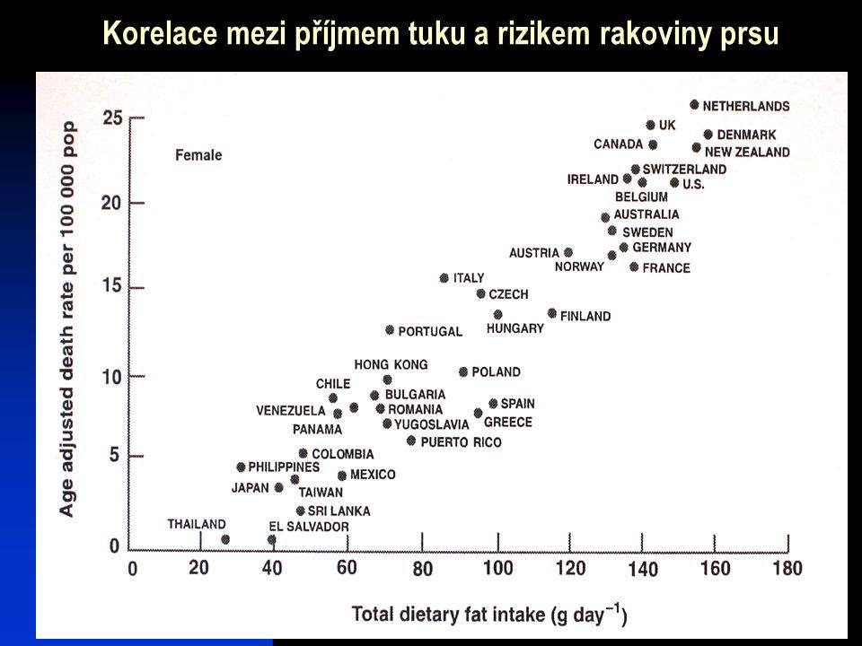 19 Korelace mezi příjmem tuku a rizikem rakoviny prsu
