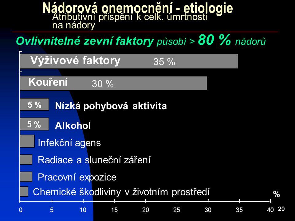 20 Atributivní přispění k celk. úmrtnosti na nádory 0510152025303540 % Kouření Výživové faktory 30 % Alkohol Infekční agens Radiace a sluneční záření
