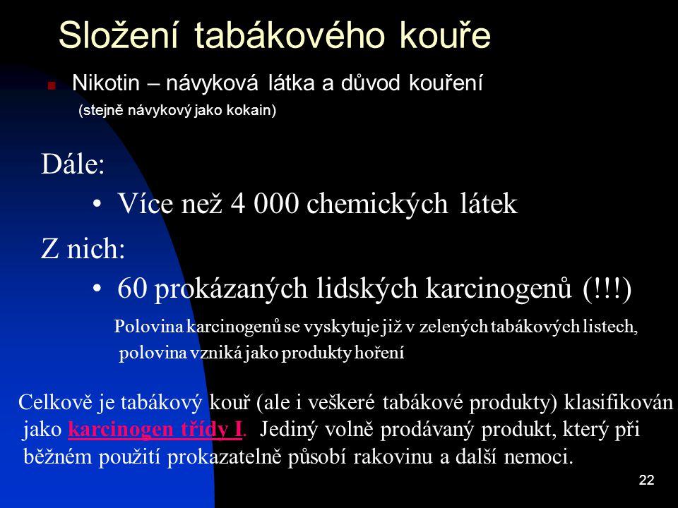 22 Složení tabákového kouře Nikotin – návyková látka a důvod kouření (stejně návykový jako kokain) Více než 4 000 chemických látek Dále: Z nich: 60 pr