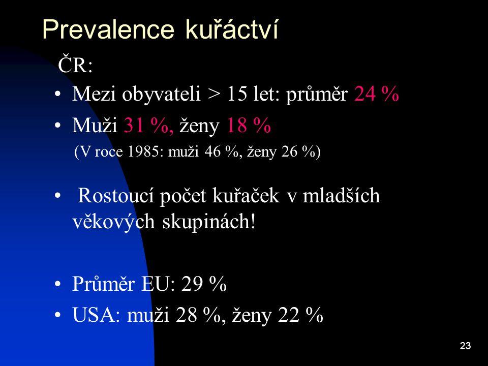23 Prevalence kuřáctví ČR: Mezi obyvateli > 15 let: průměr 24 % Muži 31 %, ženy 18 % (V roce 1985: muži 46 %, ženy 26 %) Rostoucí počet kuřaček v mlad