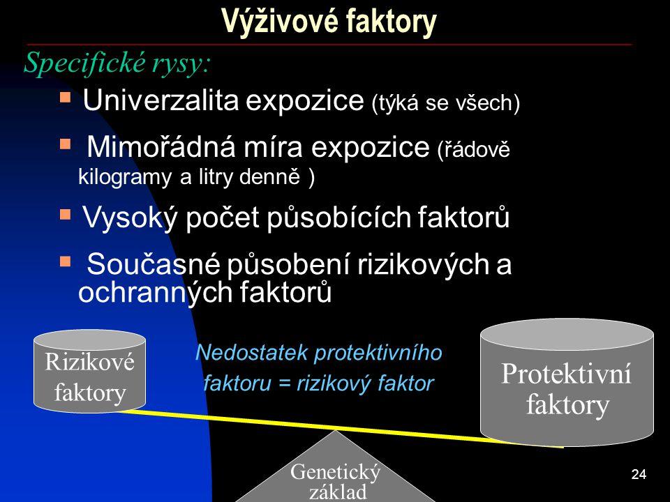 24 Výživové faktory Genetický základ Rizikové faktory Nedostatek protektivního faktoru = rizikový faktor Protektivní faktory Specifické rysy:  Univer