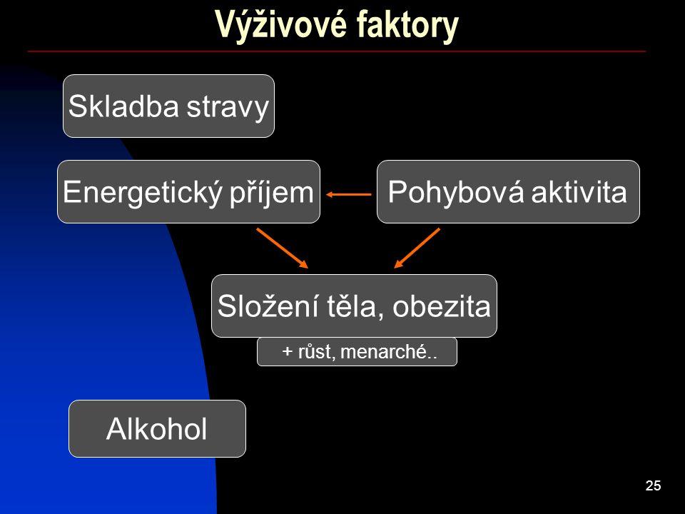 25 Výživové faktory Skladba stravy Složení těla, obezita Energetický příjemPohybová aktivita Alkohol + růst, menarché..