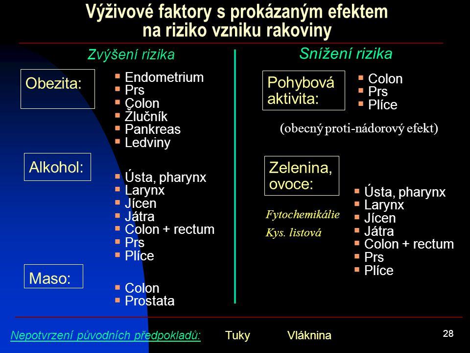 28 Výživové faktory s prokázaným efektem na riziko vzniku rakoviny  Endometrium  Prs  Colon  Žlučník  Pankreas  Ledviny Zvýšení rizika Snížení r