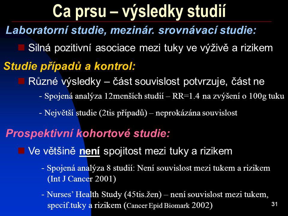 31 Ca prsu – výsledky studií - Spojená analýza 12menších studií – RR=1.4 na zvýšení o 100g tuku Silná pozitivní asociace mezi tuky ve výživě a rizikem