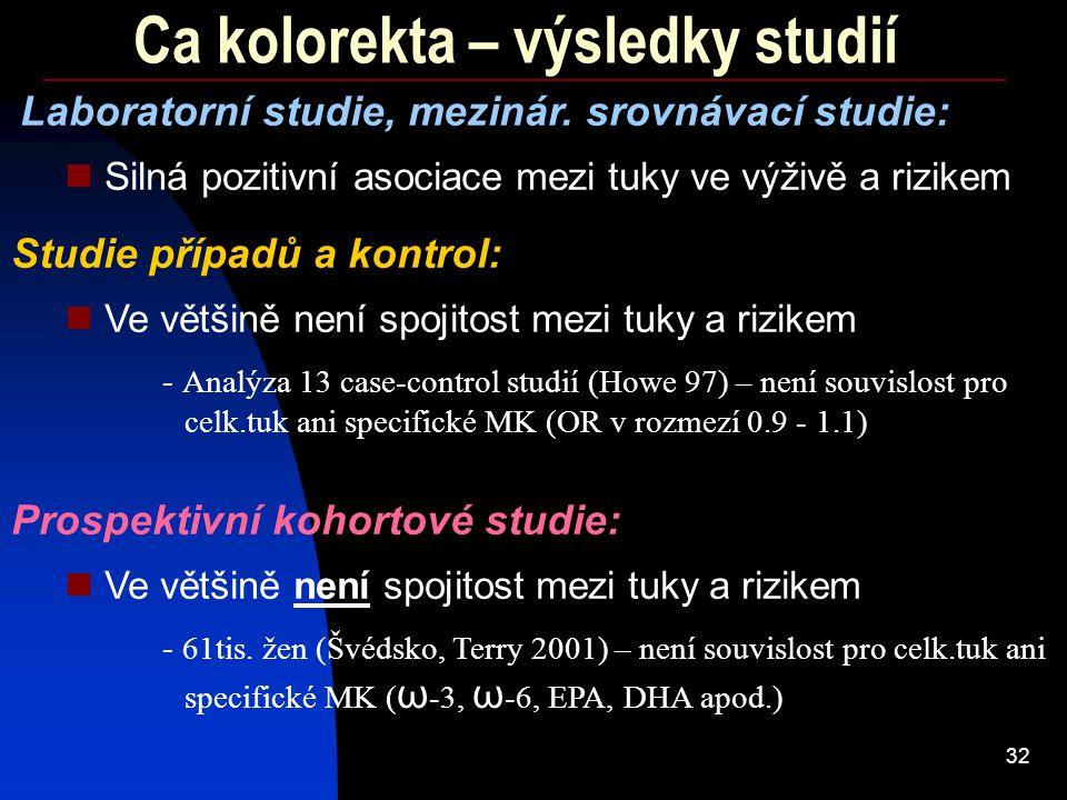 32 Ca kolorekta – výsledky studií - Analýza 13 case-control studií (Howe 97) – není souvislost pro celk.tuk ani specifické MK (OR v rozmezí 0.9 - 1.1)