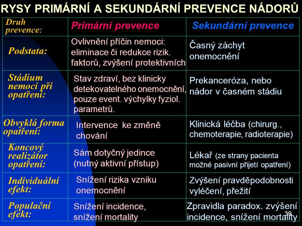39 RYSY PRIMÁRNÍ A SEKUNDÁRNÍ PREVENCE NÁDORŮ Druh prevence: Primární prevenceSekundární prevence Stádium nemoci při opatření: Časný záchyt onemocnění