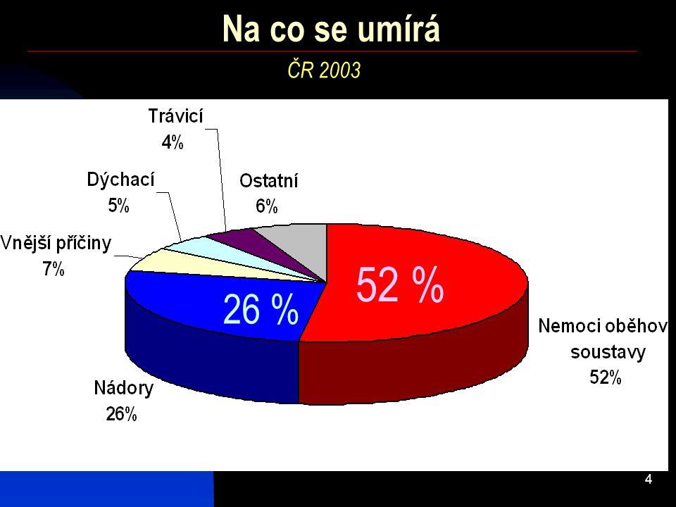 5 Ročně hlášeno nových případů: Výskyt rakoviny v ČR v číslech (bez c44) 48 tisíc ( 60 vč.