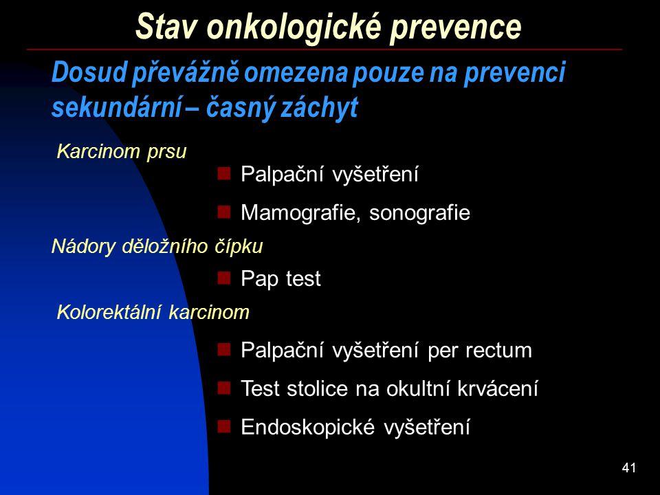 41 Stav onkologické prevence Dosud převážně omezena pouze na prevenci sekundární – časný záchyt Mamografie, sonografie Pap test Test stolice na okultn