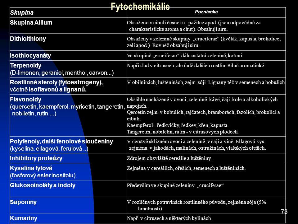 73 Fytochemikálie Skupina Poznámka Skupina Allium Obsaženo v cibuli česneku, pažitce apod. (jsou odpovědné za charakteristické aroma a chuť). Obsahují