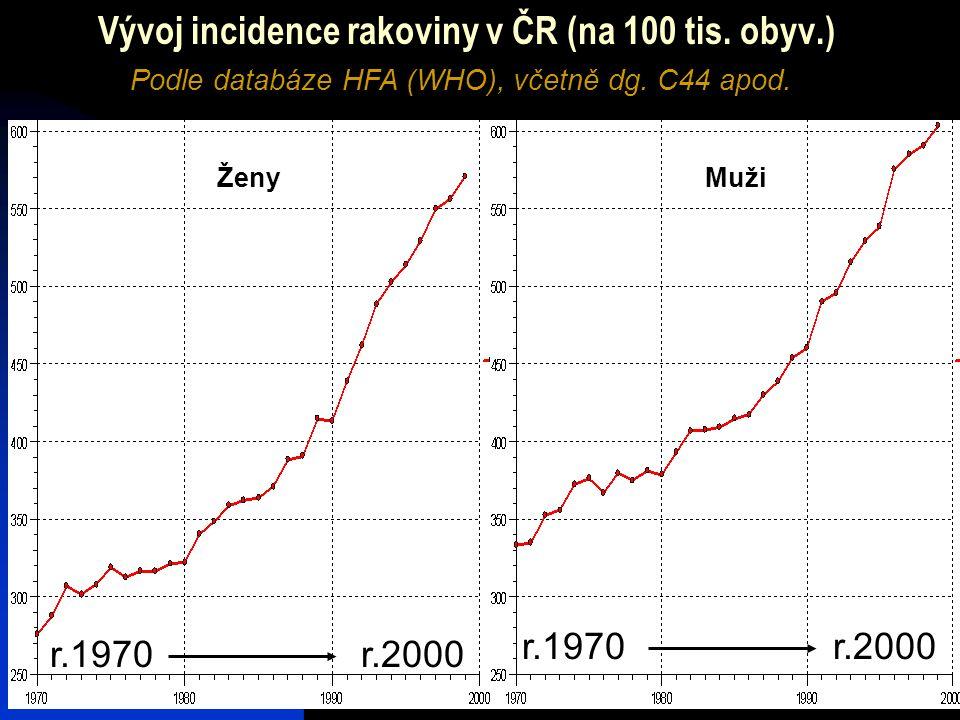 9 Česká republika Evropská unie ŽenyMuži Vývoj incidence rakoviny v ČR (na 100 tis. obyv.) Podle databáze HFA (WHO), včetně dg. C44 apod. r.1970 r.200