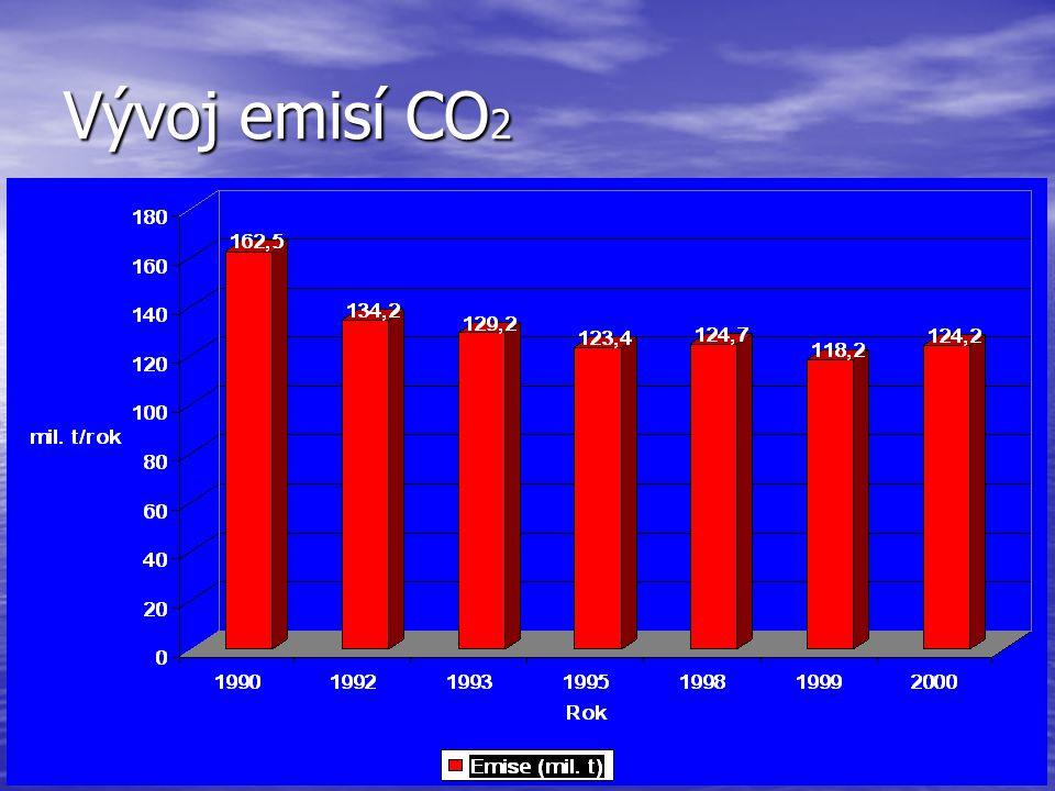 Vývoj emisí CO 2