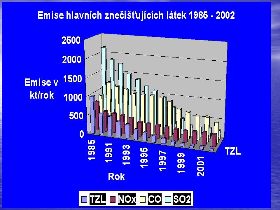 Nové požadavky na energetická zařízení Nové emisní limity pro zvláště velké zdroje musí být dosaženy do konce roku 2007 – další požadavky na snížení emisí.