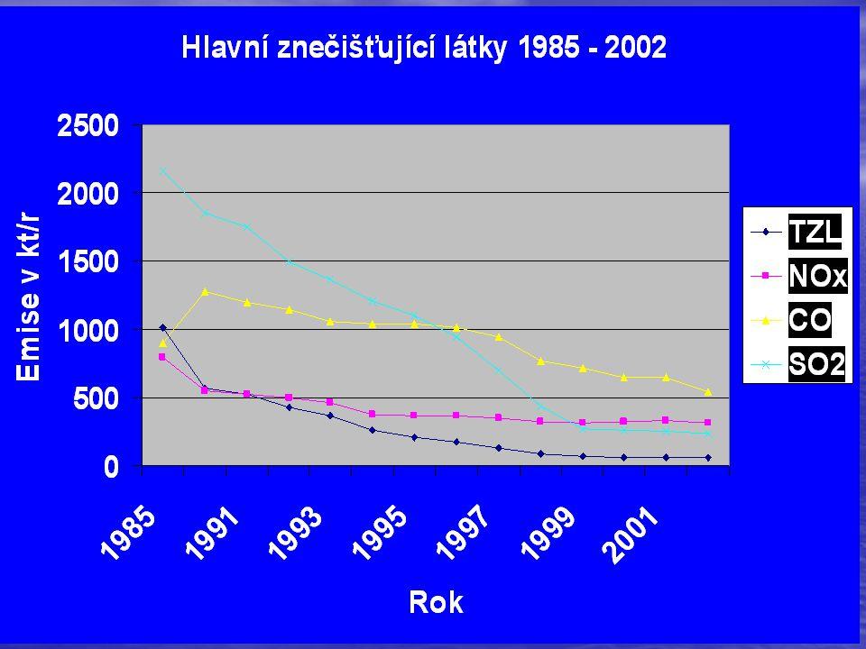 Příčiny poklesu - emise TZL a SO 2 Pokles emisí TZL (z 1 milionu t na 90 kt, z toho malé zdroje 28,5 kt a doprava 10 kt) byl vyvolán náhradou zastaralých EO a instalací nových TO Pokles emisí TZL (z 1 milionu t na 90 kt, z toho malé zdroje 28,5 kt a doprava 10 kt) byl vyvolán náhradou zastaralých EO a instalací nových TO Pokles emisí SO 2 (z 2200 na 237 kt v roce 2002, z toho malé zdroje 30 kt, tj.