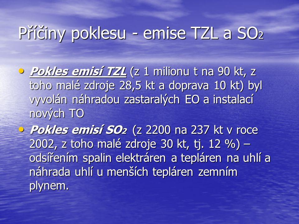 Příčiny poklesu - emise TZL a SO 2 Pokles emisí TZL (z 1 milionu t na 90 kt, z toho malé zdroje 28,5 kt a doprava 10 kt) byl vyvolán náhradou zastaral