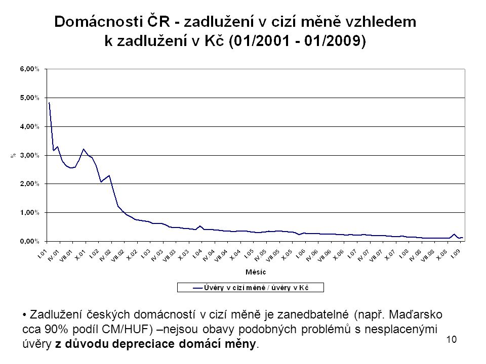 10 Zadlužení českých domácností v cizí měně je zanedbatelné (např.