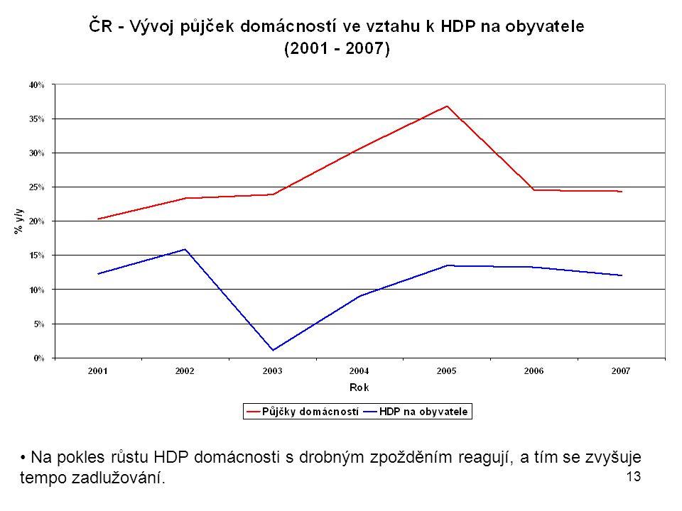 13 Na pokles růstu HDP domácnosti s drobným zpožděním reagují, a tím se zvyšuje tempo zadlužování.