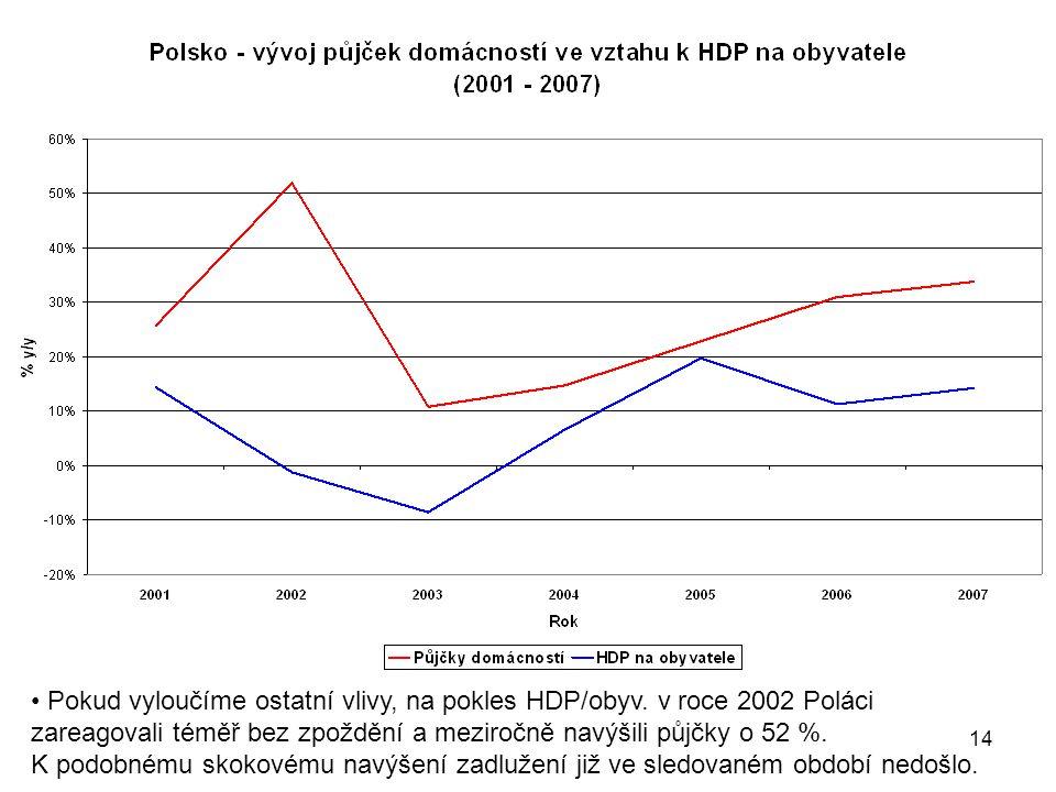 14 Pokud vyloučíme ostatní vlivy, na pokles HDP/obyv.