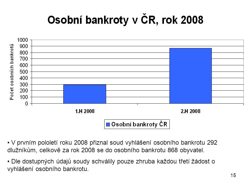 15 V prvním pololetí roku 2008 přiznal soud vyhlášení osobního bankrotu 292 dlužníkům, celkově za rok 2008 se do osobního bankrotu 868 obyvatel.