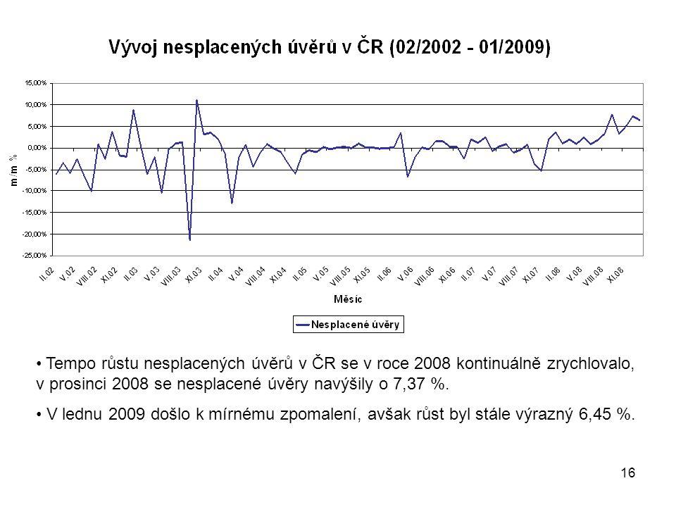 16 Tempo růstu nesplacených úvěrů v ČR se v roce 2008 kontinuálně zrychlovalo, v prosinci 2008 se nesplacené úvěry navýšily o 7,37 %.