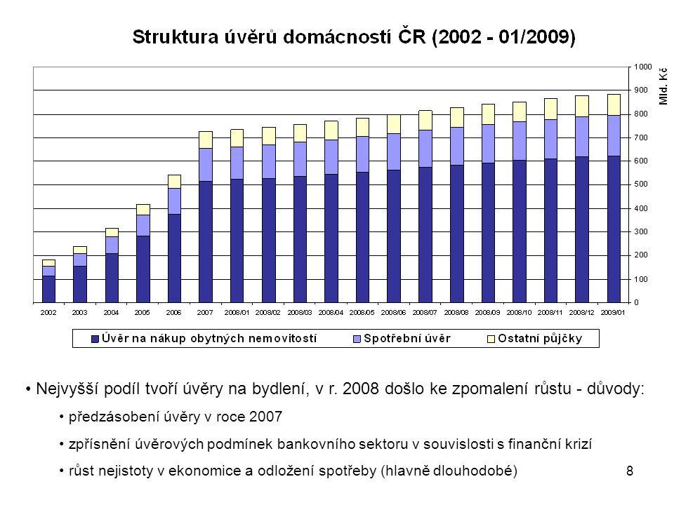 8 Nejvyšší podíl tvoří úvěry na bydlení, v r.