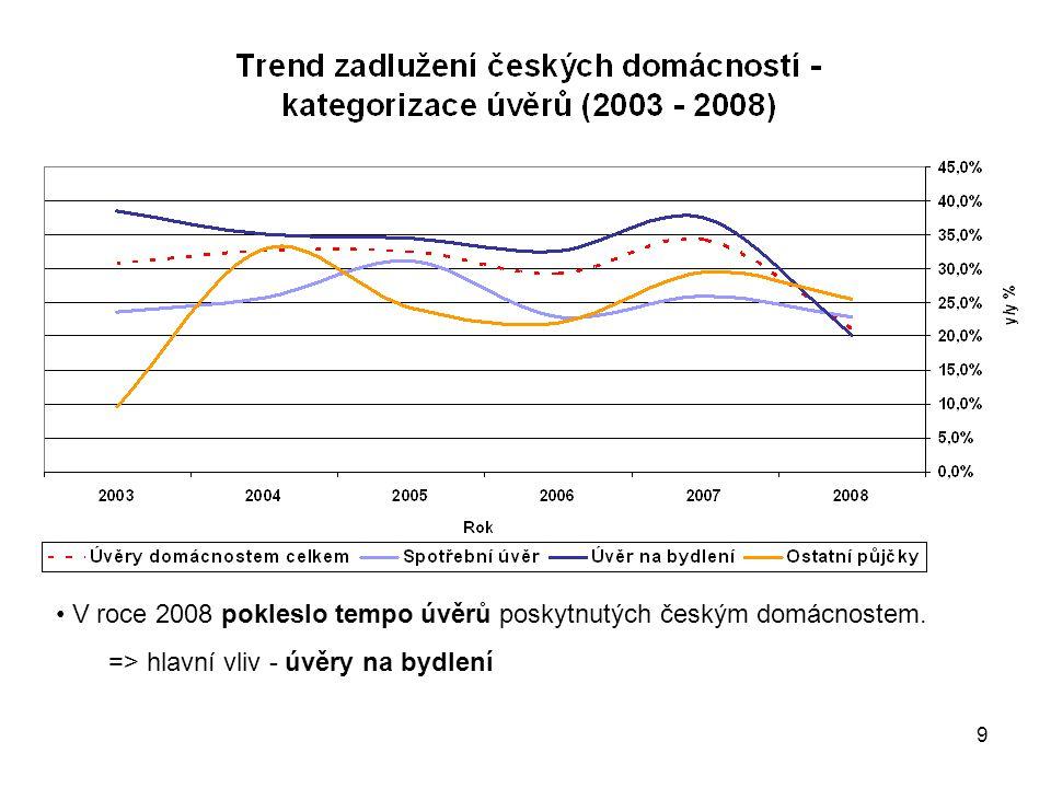 9 V roce 2008 pokleslo tempo úvěrů poskytnutých českým domácnostem.