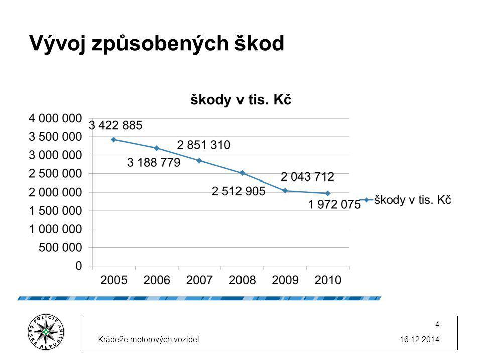 Vývoj způsobených škod 16.12.2014Krádeže motorových vozidel 4