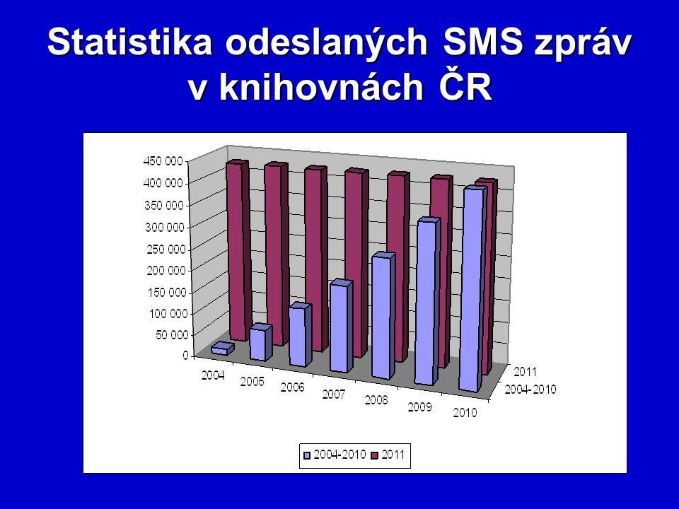 Statistika odeslaných SMS zpráv v knihovnách ČR