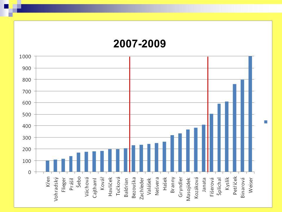 2007-2009