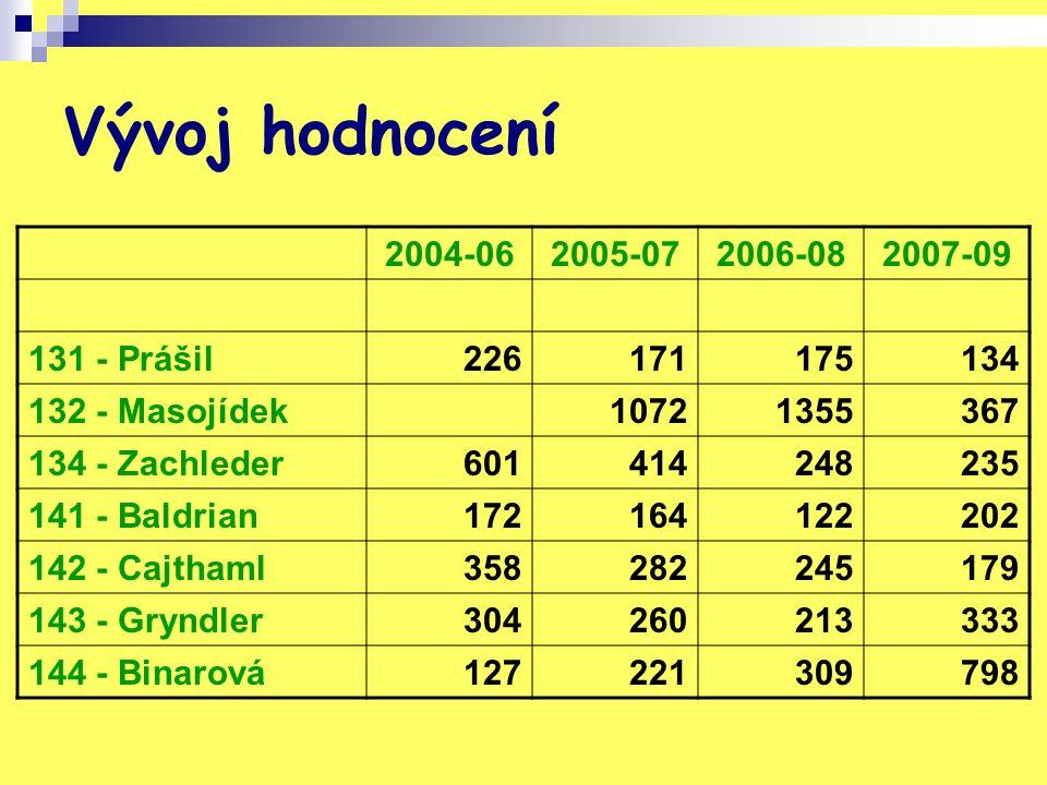Vývoj hodnocení 2004-062005-072006-082007-09 131 - Prášil226171175134 132 - Masojídek10721355367 134 - Zachleder601414248235 141 - Baldrian17216412220