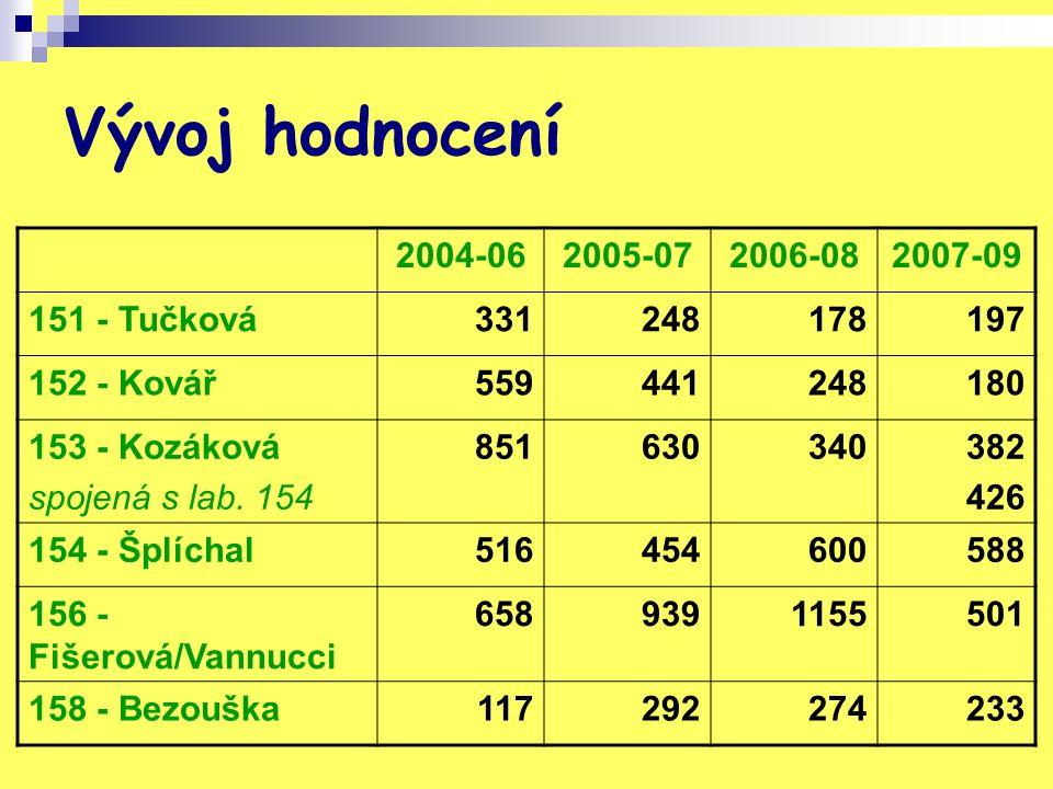 Vývoj hodnocení 2004-062005-072006-082007-09 151 - Tučková331248178197 152 - Kovář559441248180 153 - Kozáková spojená s lab.