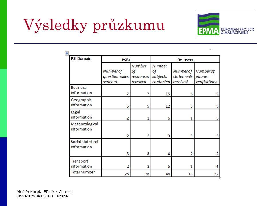 Aleš Pekárek, EPMA / Charles University,IKI 2011, Praha Výsledky průzkumu