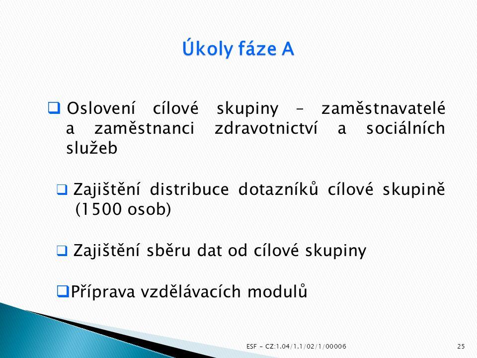 ESF - CZ:1.04/1.1/02/1/00006  Oslovení cílové skupiny – zaměstnavatelé a zaměstnanci zdravotnictví a sociálních služeb  Zajištění distribuce dotazní