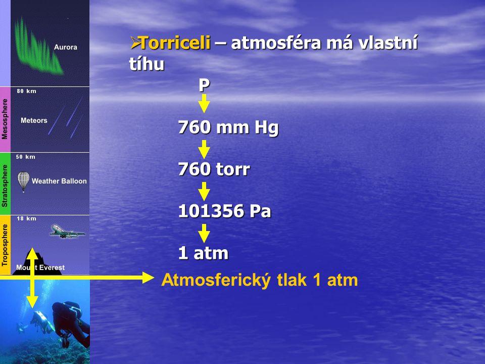 Atmosferický tlak 1 atm  Torriceli  Torriceli – atmosféra má vlastní tíhu P 760 mm Hg 760 torr 101356 Pa 1 atm