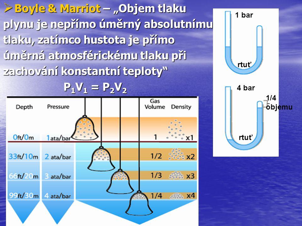  Charles – různé plyny se roztahují o stejný zlomek objemu při stejném zvýšení teploty 50 °C Atom kyslíku 0 °C zahřátí