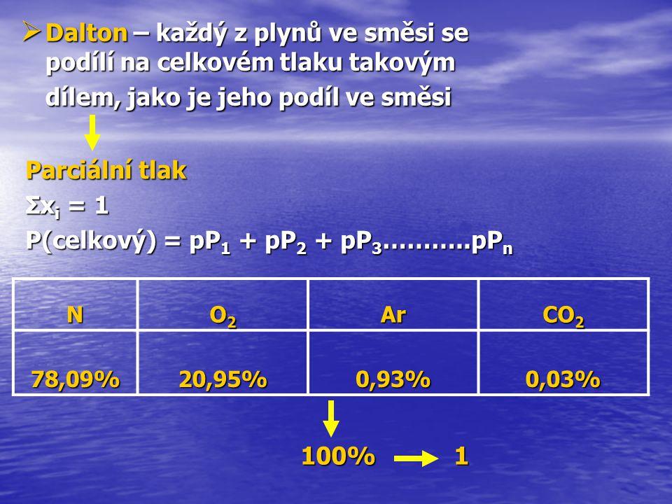  Dalton  Dalton – každý z plynů ve směsi se podílí na celkovém tlaku takovým dílem, jako je jeho podíl ve směsi Parciální tlak Σxi Σxi Σxi Σxi = 1 P
