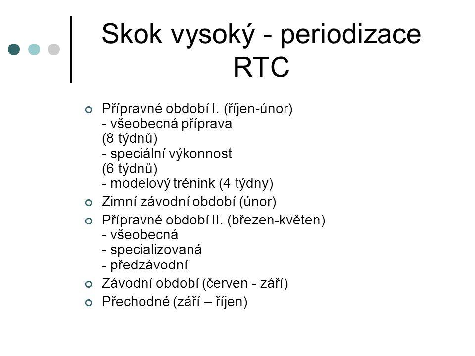 Skok vysoký – evidence a speciální testy Evidence: - OTU:DZ, TJ, Z, Reg, N, - STU: sprintérská rychlost (km), odrazy (počet), posilování a přemísťování čínky (kg), vytrvalost (km) Speciální testy - motorické testy (50m, 20m letmo, 150m, trojskok z místa,pětikrok odrazová noha, desetiskok,výskok z místa, dálka z místa)