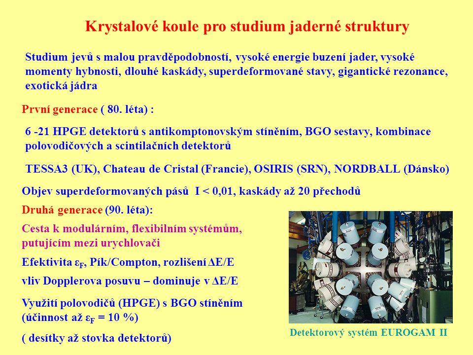 Krystalové koule pro studium jaderné struktury Studium jevů s malou pravděpodobností, vysoké energie buzení jader, vysoké momenty hybnosti, dlouhé kas