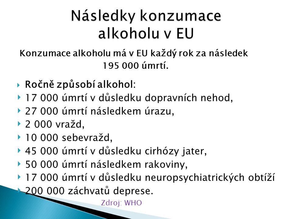 Konzumace alkoholu má v EU každý rok za následek 195 000 úmrtí.  Ročně způsobí alkohol: ‣ 17 000 úmrtí v důsledku dopravních nehod, ‣ 27 000 úmrtí ná
